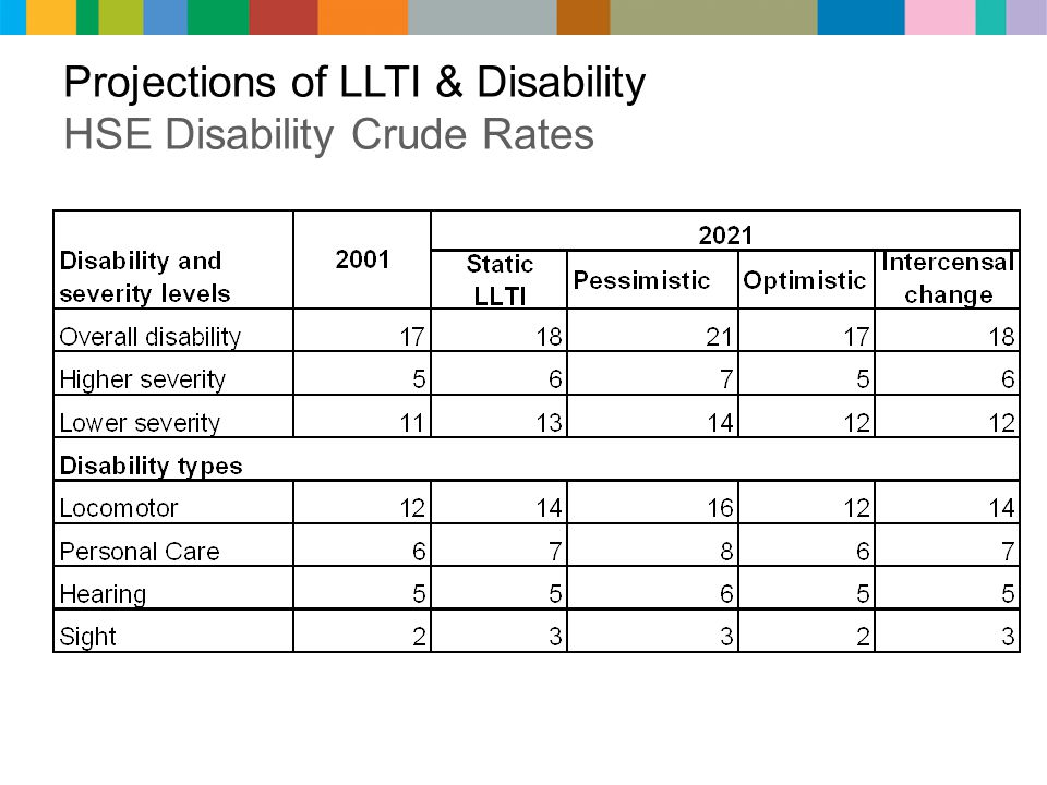 Projections of LLTI & Disability HSE Disability Crude Rates