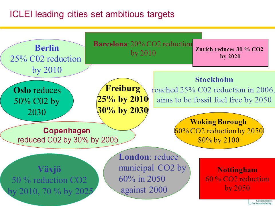 Berlin 25% C02 reduction by 2010 Växjö 50 % reduction CO2 by 2010, 70 % by 2025 Barcelona: 20% CO2 reduction by 2010 Copenhagen reduced C02 by 30% by 2005 Stockholm reached 25% C02 reduction in 2006, aims to be fossil fuel free by 2050 Woking Borough 60% CO2 reduction by 2050 80% by 2100 Oslo reduces 50% C02 by 2030 Zurich reduces 30 % CO2 by 2020 Nottingham 60 % CO2 reduction by 2050 London: reduce municipal CO2 by 60% in 2050 against 2000 ICLEI leading cities set ambitious targets Freiburg 25% by 2010 30% by 2030