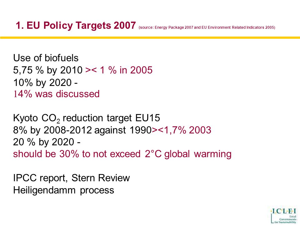 Use of biofuels 5,75 % by 2010 >< 1 % in 2005 10% by 2020 - 1 4% was discussed Kyoto CO 2 reduction target EU15 8% by 2008-2012 against 1990><1,7% 2003 20 % by 2020 - should be 30% to not exceed 2°C global warming IPCC report, Stern Review Heiligendamm process 1.