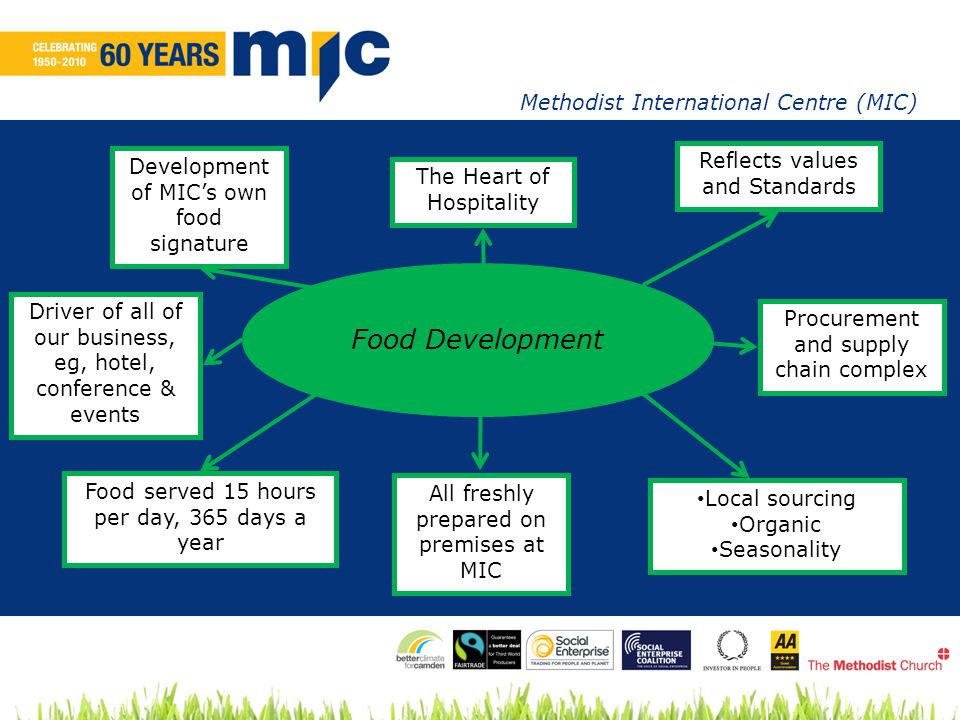 Methodist International Centre (MIC) Food Development Food served 15 hours per day, 365 days a year Driver of all of our business, eg, hotel, conference & events Development of MIC's own food signature All freshly prepared on premises at MIC Local sourcing Organic Seasonality The Heart of Hospitality Reflects values and Standards Procurement and supply chain complex