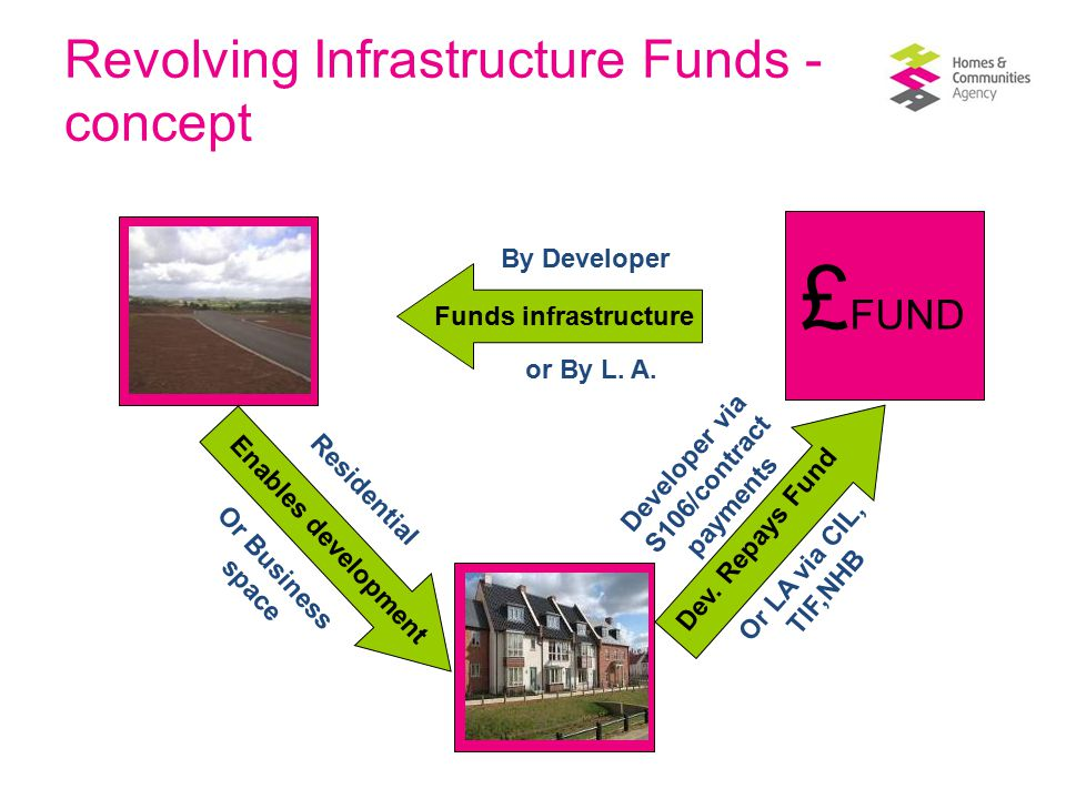 SW Regional Infrastructure Fund  £36.6m fund launched in March 2008 by SWRDA (£30m DfT,£6.6m SWRDA)  RIF is not gap funding  Forward funding, repayable as development proceeds  The RIF can: - Lever in additional private sector resource - Share risk between local authorities and developers  Five major investments to date will unlock more than 15,000 homes and more than 700,000 sq m of employment space