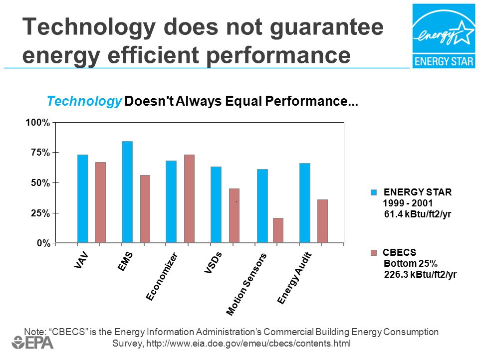 Technology does not guarantee energy efficient performance Note: CBECS is the Energy Information Administration's Commercial Building Energy Consumption Survey, http://www.eia.doe.gov/emeu/cbecs/contents.html Technology Doesn t Always Equal Performance...