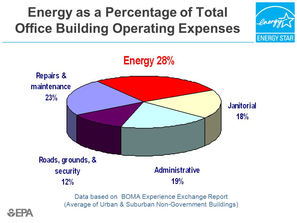 ENERGY STAR Provides a Standardized Metric ENERGY STAR Energy Performance Rating…  Provides a standardized, comparable metric of whole building energy performance  Compares the energy efficiency of one building against the energy efficiency of a representative sample of similar buildings (according to CBECS survey)  Uses a simple 1-100 score where 50 is an average building  Normalizes for factors such as weather, occupancy, operating hours, and other building-specific characteristics