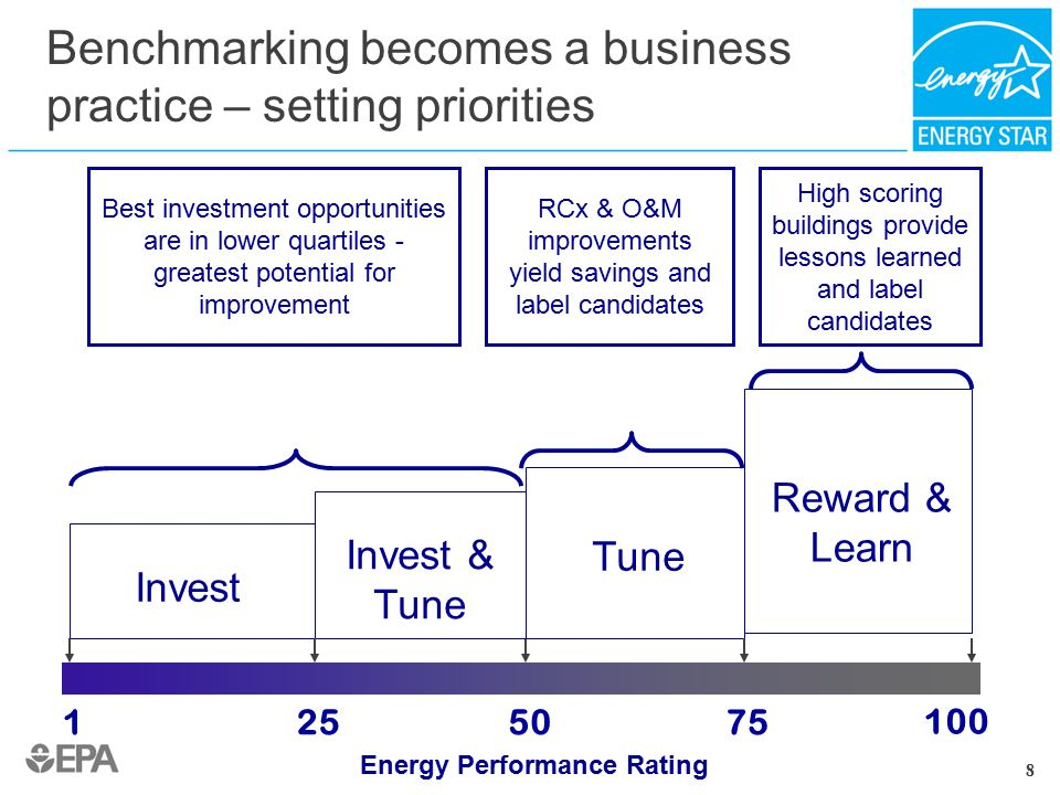 Benchmarking becomes a business practice – setting priorities 1 100 7550 Invest Tune Reward & Learn 25 Invest & Tune 8 High scoring buildings provide lessons learned and label candidates RCx & O&M improvements yield savings and label candidates Best investment opportunities are in lower quartiles - greatest potential for improvement Energy Performance Rating