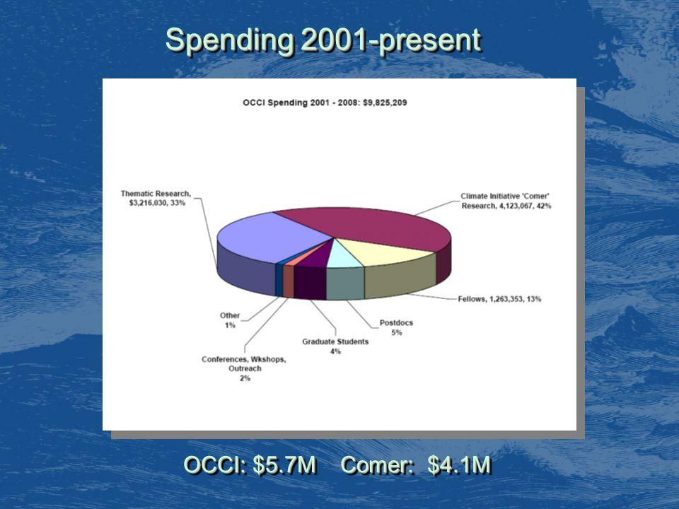 OCCI: $5.7M Comer: $4.1M Spending 2001-present