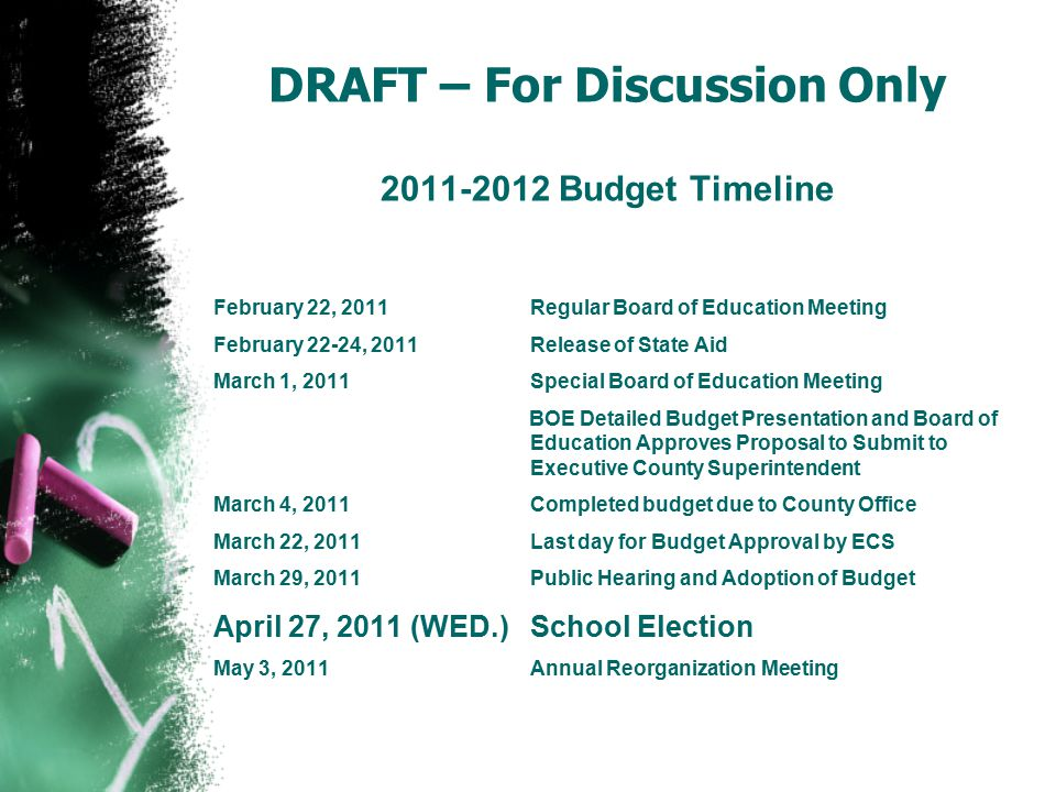 DRAFT – For Discussion Only 2011-2012 Budget Timeline February 22, 2011Regular Board of Education Meeting February 22-24, 2011Release of State Aid March 1, 2011Special Board of Education Meeting BOE Detailed Budget Presentation and Board of Education Approves Proposal to Submit to Executive County Superintendent March 4, 2011Completed budget due to County Office March 22, 2011Last day for Budget Approval by ECS March 29, 2011Public Hearing and Adoption of Budget April 27, 2011 (WED.)School Election May 3, 2011Annual Reorganization Meeting