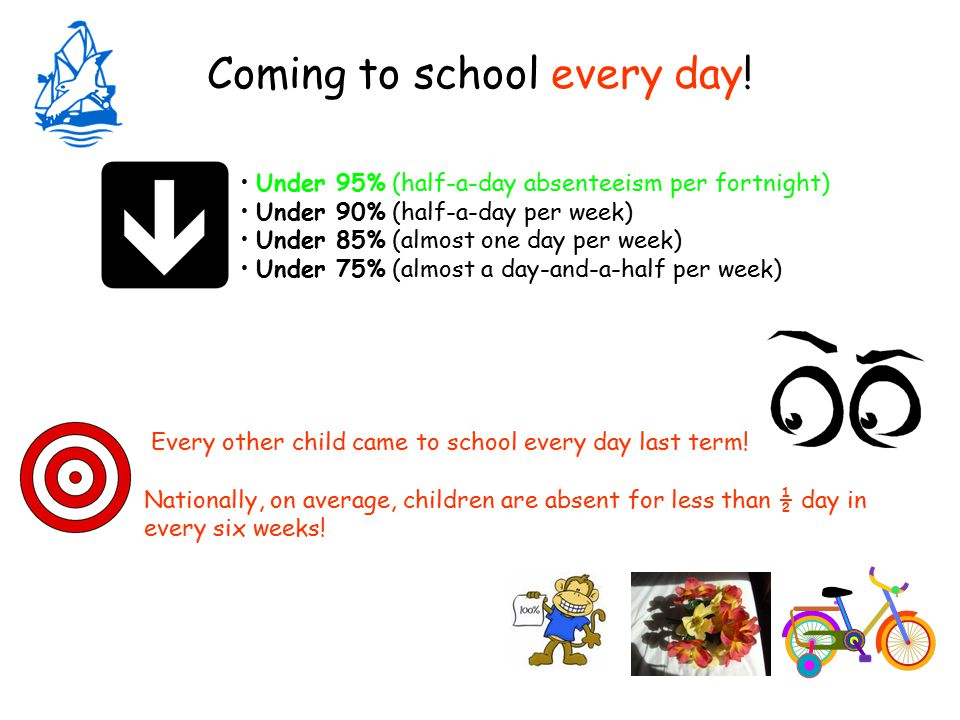 Under 95% (half-a-day absenteeism per fortnight) Under 90% (half-a-day per week) Under 85% (almost one day per week) Under 75% (almost a day-and-a-half per week) Every other child came to school every day last term.