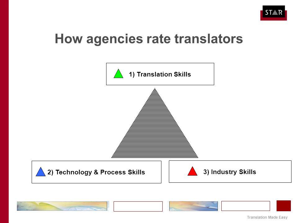 Translation Made Easy How agencies rate translators 1) Translation Skills 2) Technology & Process Skills 3) Industry Skills