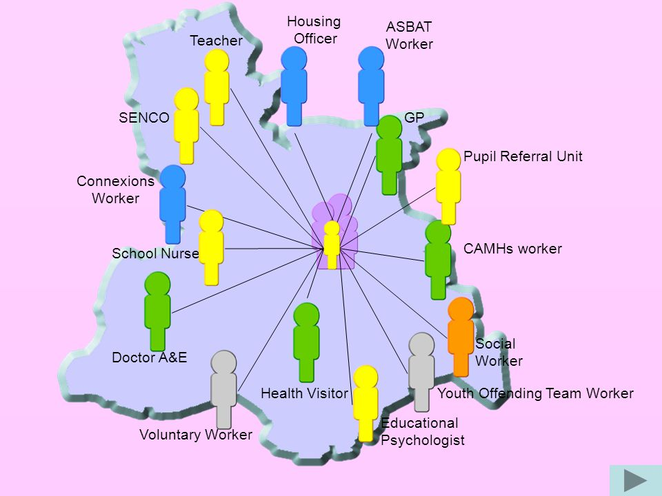 Social Worker Voluntary Worker Youth Offending Team Worker Doctor A&E Health Visitor GP CAMHs worker Housing Officer ASBAT Worker Connexions Worker SENCO Teacher Pupil Referral Unit School Nurse Educational Psychologist