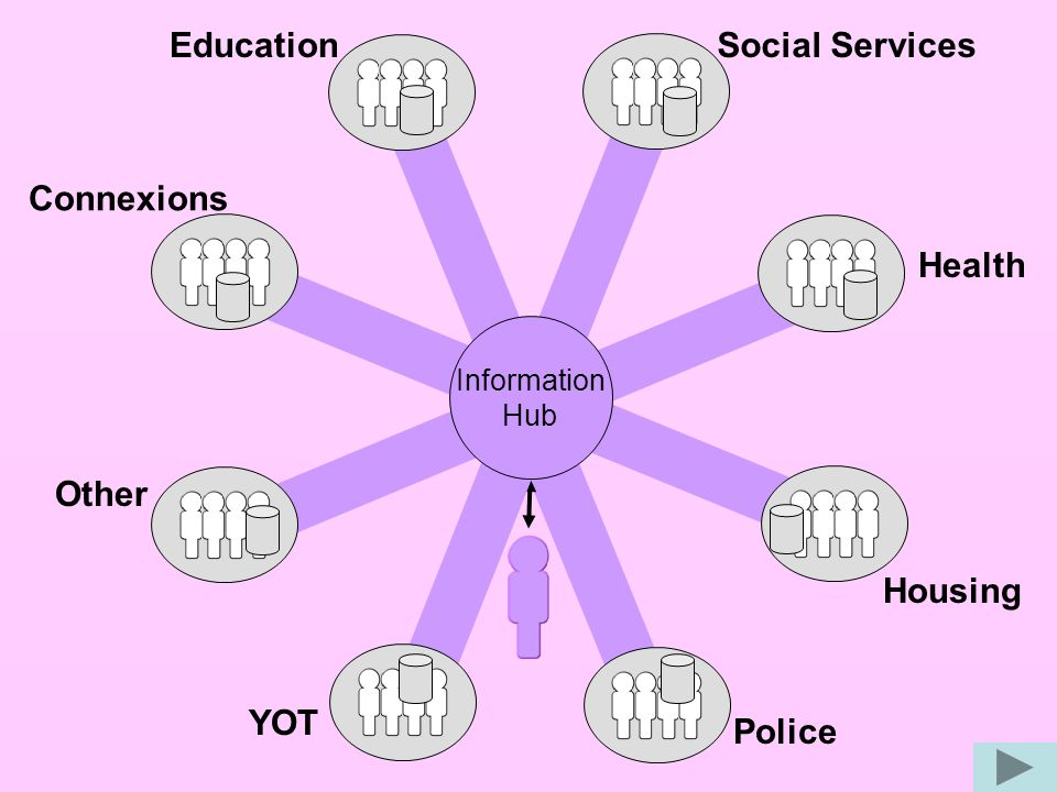 EducationSocial Services Health YOT Police Housing Connexions Other Information Hub