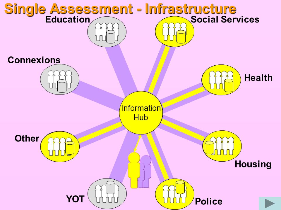 ISA - Infrastructure EducationSocial Services Health YOT Police Housing Connexions Other Information Hub Information Hub     x x  x