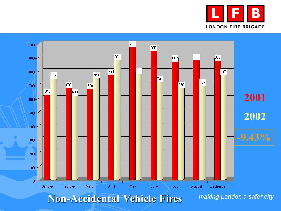 making London a safer city 2001 2002 -9.43% Non-Accidental Vehicle Fires