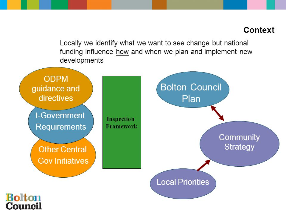 Other Central Gov Initiatives Locally we identify what we want to see change but national funding influence how and when we plan and implement new developments t-Government Requirements ODPM guidance and directives Inspection Framework Bolton Council Plan Community Strategy Local Priorities Context