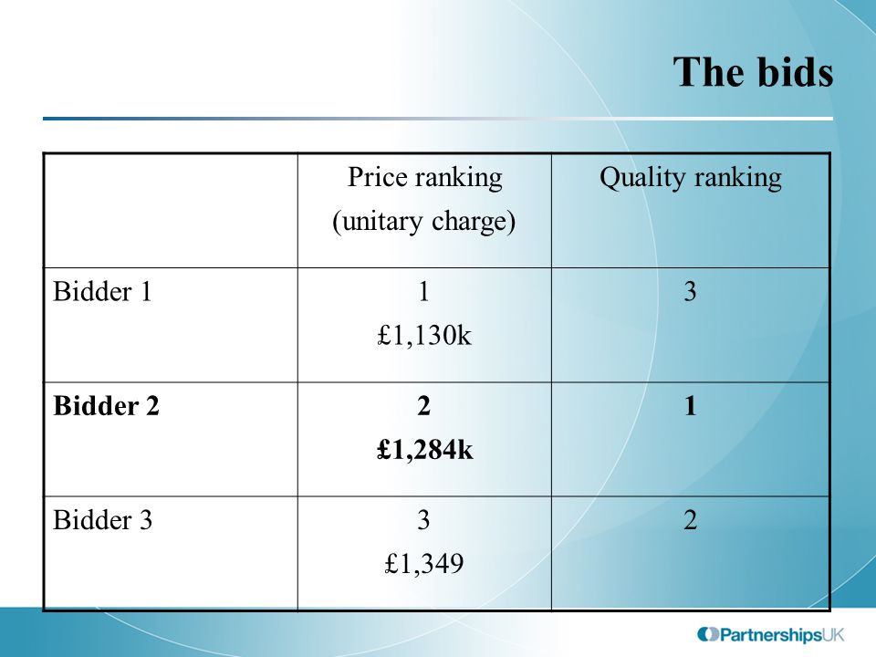 The bids Price ranking (unitary charge) Quality ranking Bidder 11 £1,130k 3 Bidder 22 £1,284k 1 Bidder 33 £1,349 2