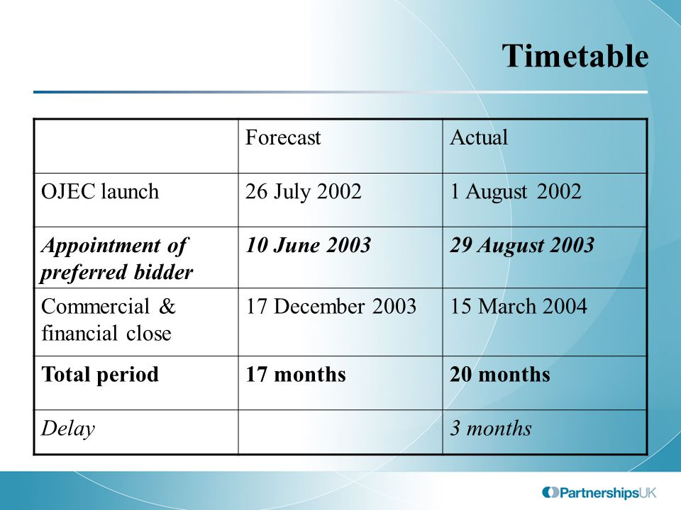 Timetable ForecastActual OJEC launch26 July 20021 August 2002 Appointment of preferred bidder 10 June 200329 August 2003 Commercial & financial close 17 December 200315 March 2004 Total period17 months20 months Delay3 months
