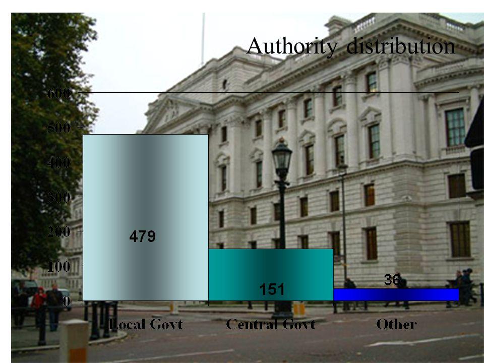 Authority distribution
