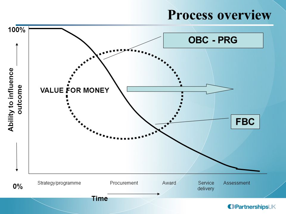 OBC Deliverability check-list Value for money assessment Bankability assessment Project Management assessment Deliverability