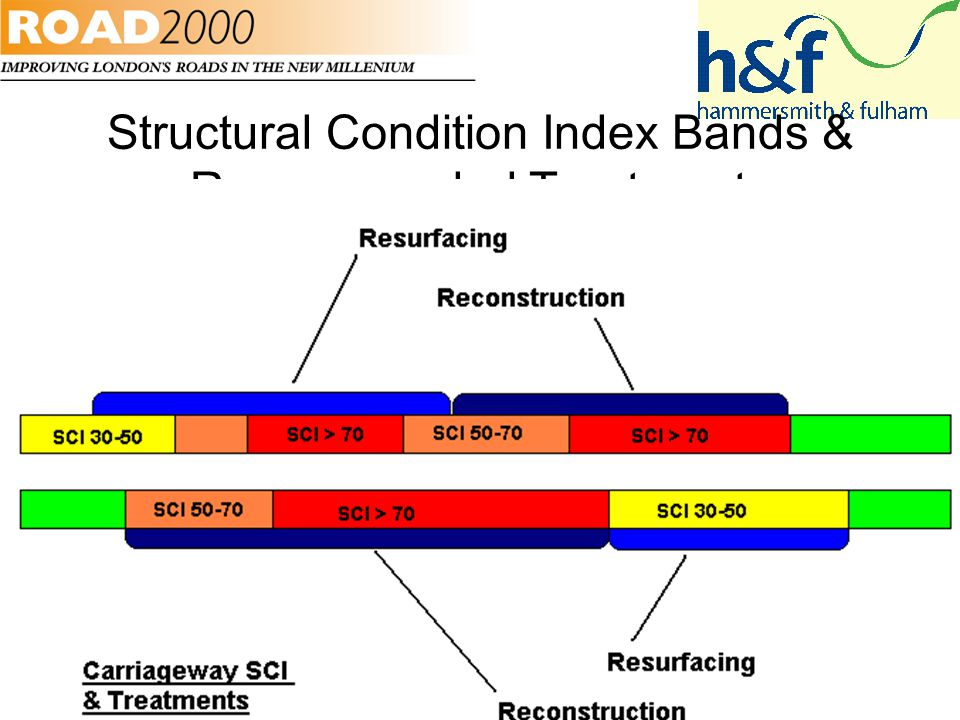 Structural Condition Index Bands & Recommended Treatments