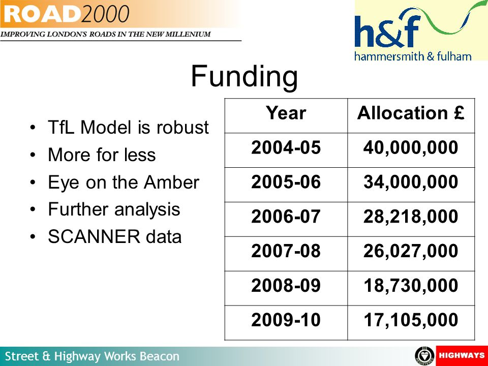 Street & Highway Works Beacon Funding TfL Model is robust More for less Eye on the Amber Further analysis SCANNER data YearAllocation £ 2004-0540,000,000 2005-0634,000,000 2006-0728,218,000 2007-0826,027,000 2008-0918,730,000 2009-1017,105,000