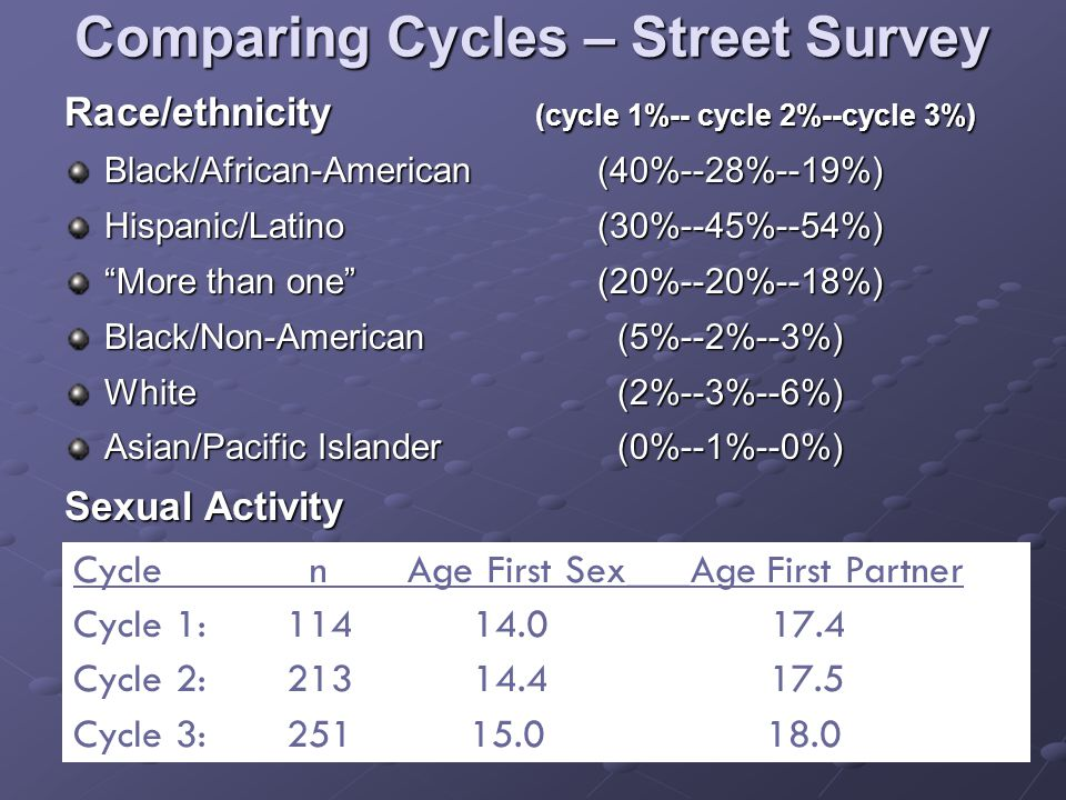 Comparing Cycles – Street Survey Race/ethnicity (cycle 1%-- cycle 2%--cycle 3%) Black/African-American (40%--28%--19%) Hispanic/Latino (30%--45%--54%) More than one (20%--20%--18%) Black/Non-American (5%--2%--3%) White (2%--3%--6%) Asian/Pacific Islander (0%--1%--0%) Sexual Activity Cycle n Age First Sex___Age First Partner Cycle 1: 114 14.0 17.4 Cycle 2: 213 14.4 17.5 Cycle 3:251 15.0 18.0