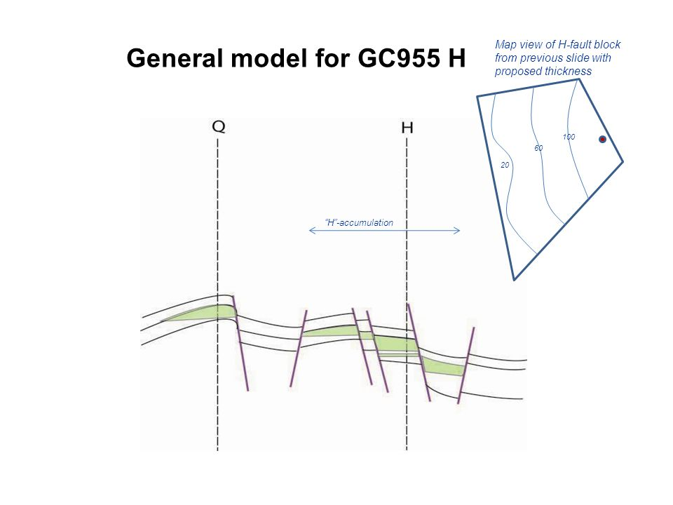 General model for GC955 H H -accumulation Map view of H-fault block from previous slide with proposed thickness 100 60 20