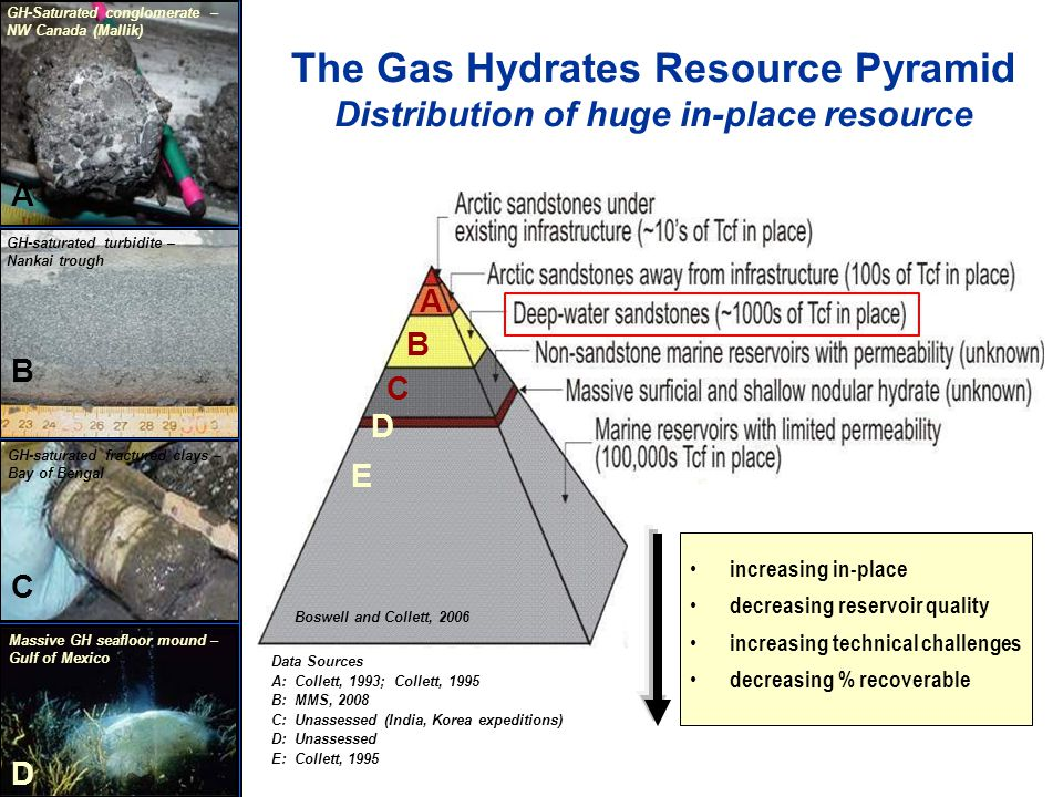 The Gas Hydrates Resource Pyramid Distribution of huge in-place resource increasing in-place decreasing reservoir quality increasing technical challenges decreasing % recoverable Gas Hydrate sample – 2002 Mallik Gas Hydrate Production Test Mallik - 2002 GH-saturated fractured clays – Bay of Bengal Massive GH seafloor mound – Gulf of Mexico GH-saturated turbidite – Nankai trough GH-Saturated conglomerate – NW Canada (Mallik) A B A C B D D C E Boswell and Collett, 2006 Data Sources A: Collett, 1993; Collett, 1995 B: MMS, 2008 C: Unassessed (India, Korea expeditions) D: Unassessed E: Collett, 1995