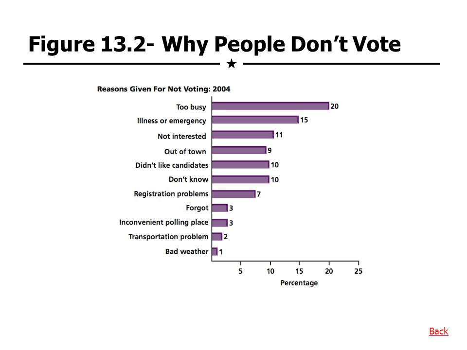 Figure 13.2- Why People Don't Vote  Back