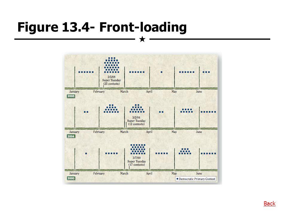 Figure 13.4- Front-loading  Back