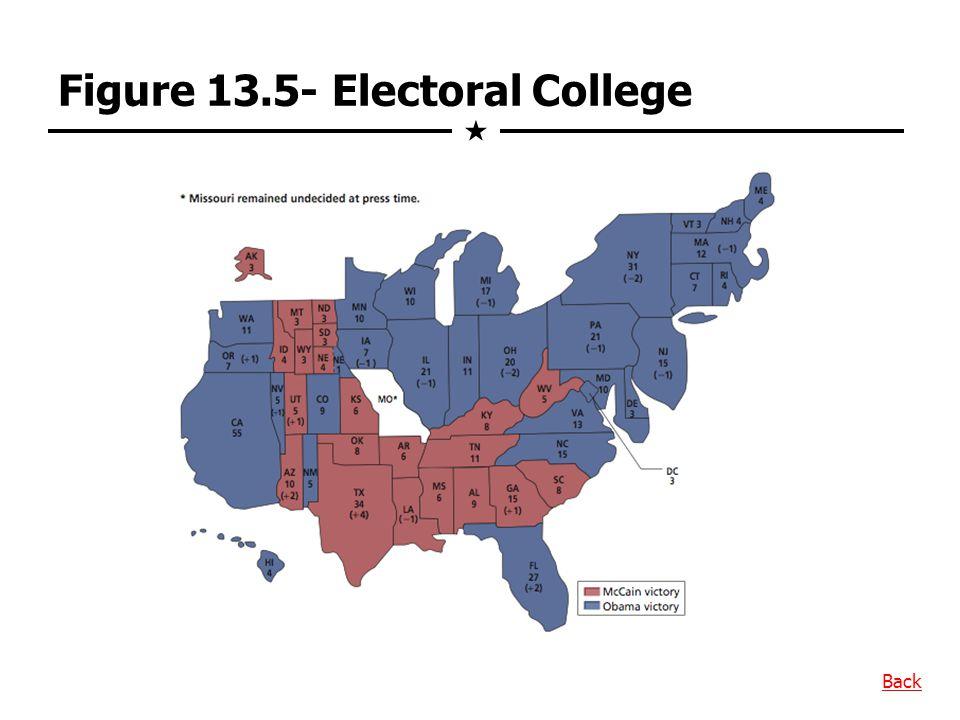 Figure 13.5- Electoral College  Back