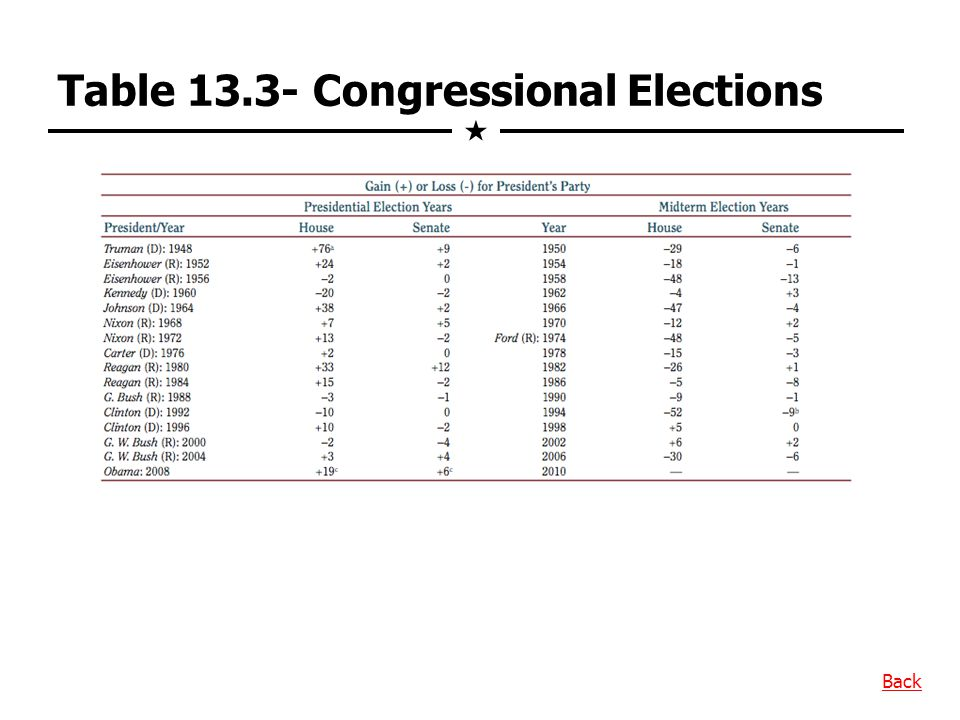 Table 13.3- Congressional Elections  Back