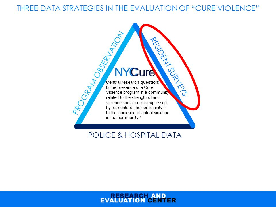 Central research question: Is the presence of a Cure Violence program in a community related to the strength of anti- violence social norms expressed by residents of the community or to the incidence of actual violence in the community.
