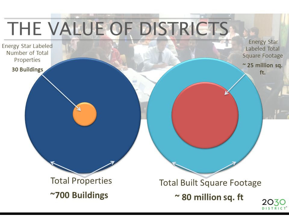 THE VALUE OF DISTRICTS Total Properties ~700 Buildingss Total Built Square Footage ~ 80 million sq.