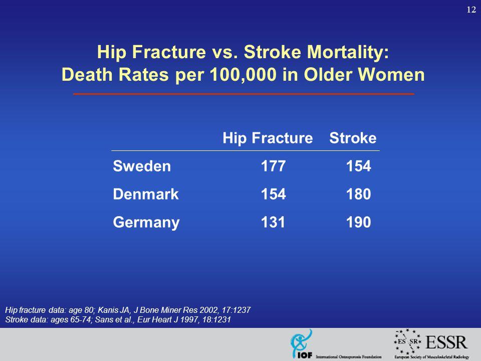 12 Hip Fracture vs.