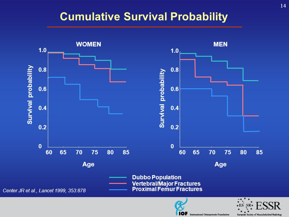 14 Cumulative Survival Probability Center JR et al., Lancet 1999, 353:878 Age MEN Survival probability 0.2 0.4 0.6 0.8 0 1.0 606570758085 Dubbo Population Vertebral/Major Fractures Proximal Femur Fractures Age WOMEN Survival probability 1.0 0 0.2 0.4 0.6 0.8 606570758085