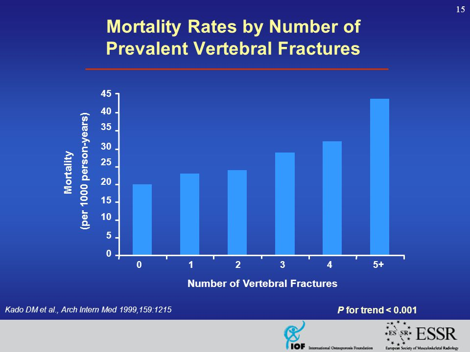 15 Mortality Rates by Number of Prevalent Vertebral Fractures Kado DM et al., Arch Intern Med 1999,159:1215 P for trend < 0.001 Mortality (per 1000 person-years) 0 5 10 15 20 25 30 35 40 01234 5+ Number of Vertebral Fractures 45