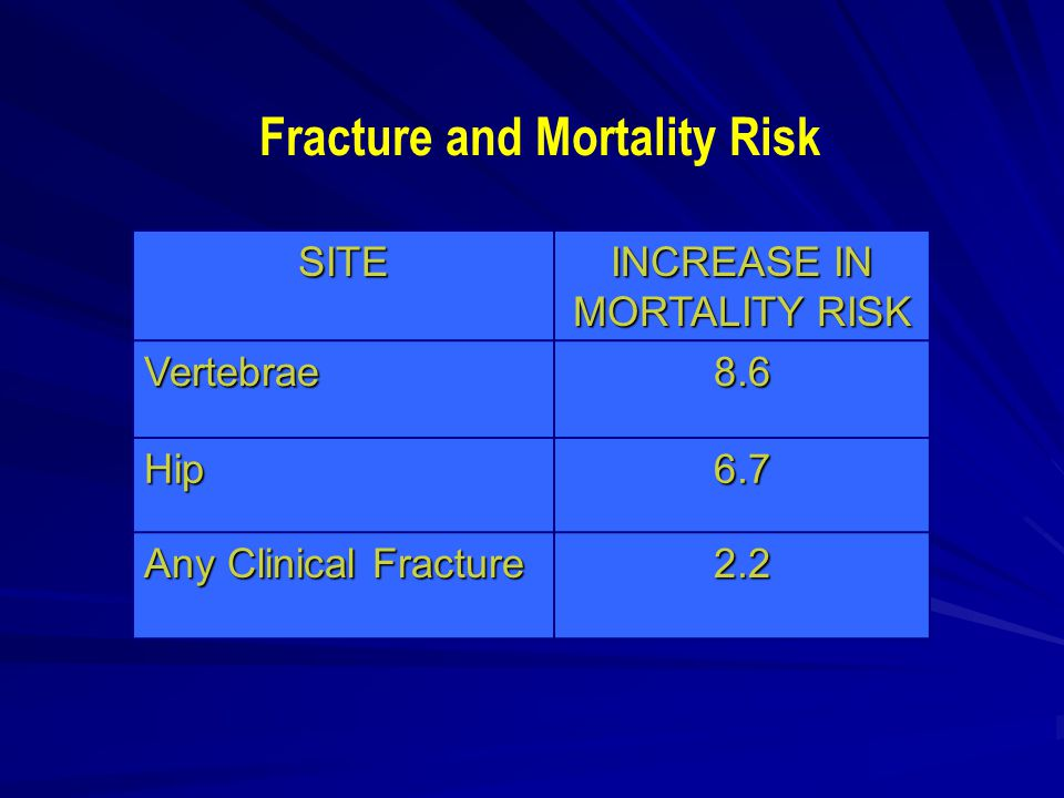 SITE INCREASE IN MORTALITY RISK Vertebrae8.6 Hip6.7 Any Clinical Fracture 2.2 Fracture and Mortality Risk