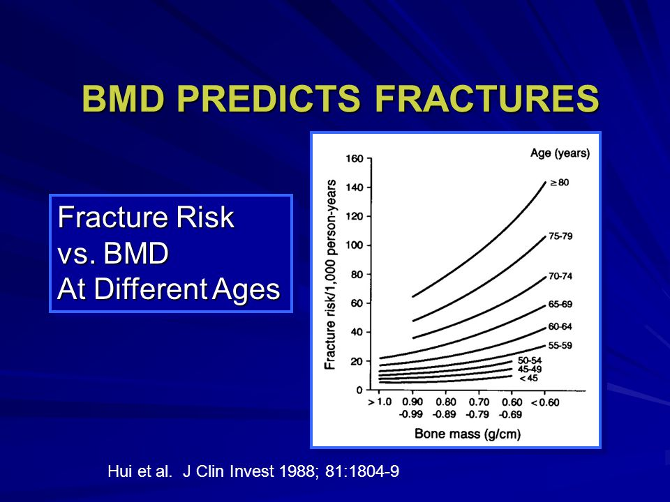 Fracture Risk vs.BMD At Different Ages Fracture Risk vs.