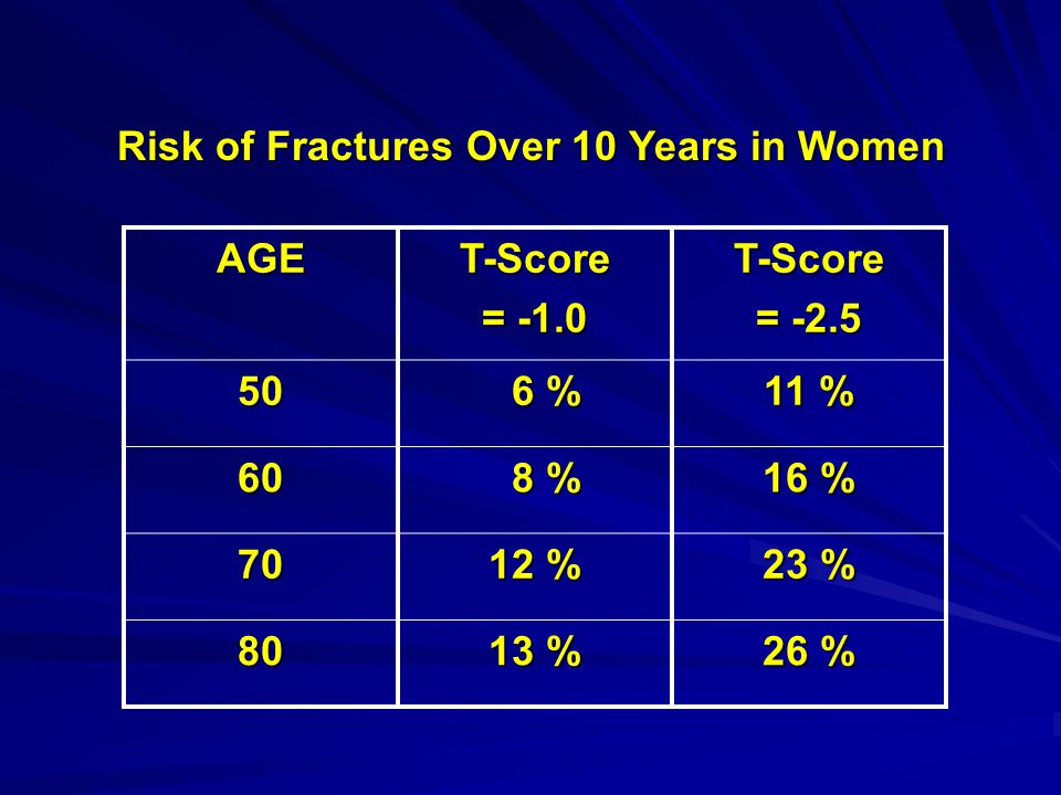 AGET-Score = -1.0 T-Score = -2.5 50 6 % 6 % 11 % 60 8 % 8 % 16 % 70 12 % 23 % 80 13 % 26 % Risk of Fractures Over 10 Years in Women