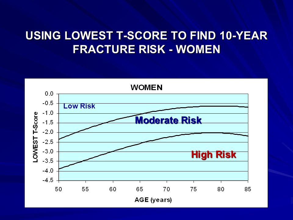 USING LOWEST T-SCORE TO FIND 10-YEAR FRACTURE RISK - WOMEN Moderate Risk High Risk Low Risk