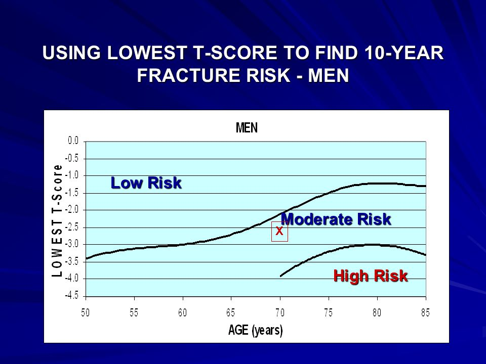 USING LOWEST T-SCORE TO FIND 10-YEAR FRACTURE RISK - MEN Low Risk High Risk Moderate Risk X