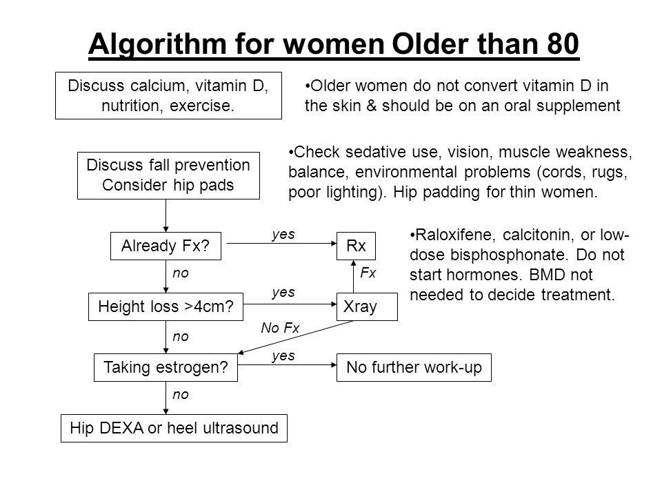 Algorithm for women Older than 80 Discuss calcium, vitamin D, nutrition, exercise.