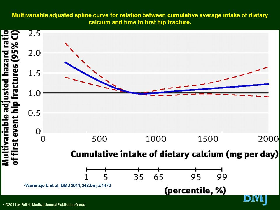 Multivariable adjusted spline curve for relation between cumulative average intake of dietary calcium and time to first hip fracture. Warensjö E et al