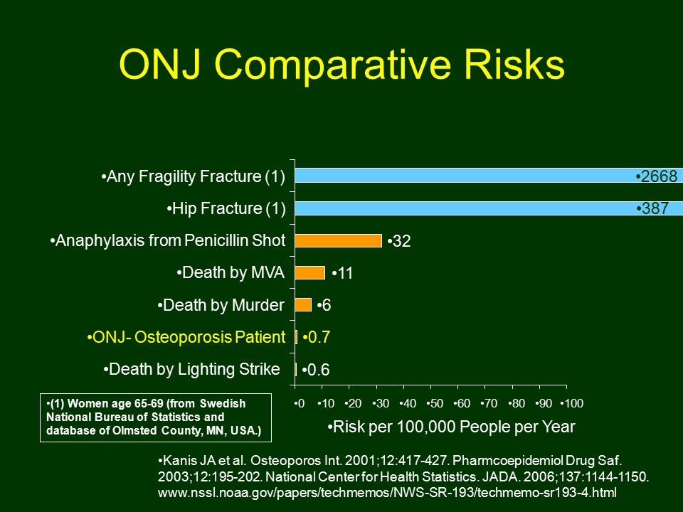 ONJ Comparative Risks Kanis JA et al. Osteoporos Int.