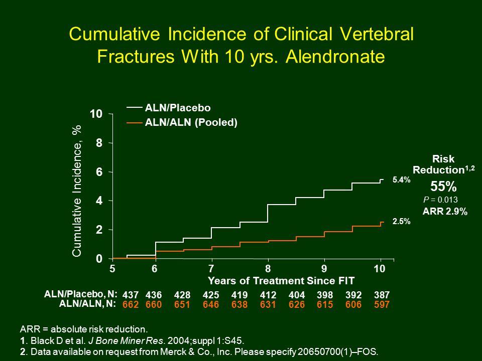 ARR = absolute risk reduction. 1. Black D et al.