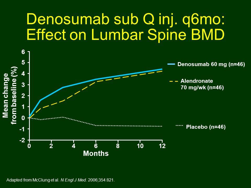 Denosumab sub Q inj.