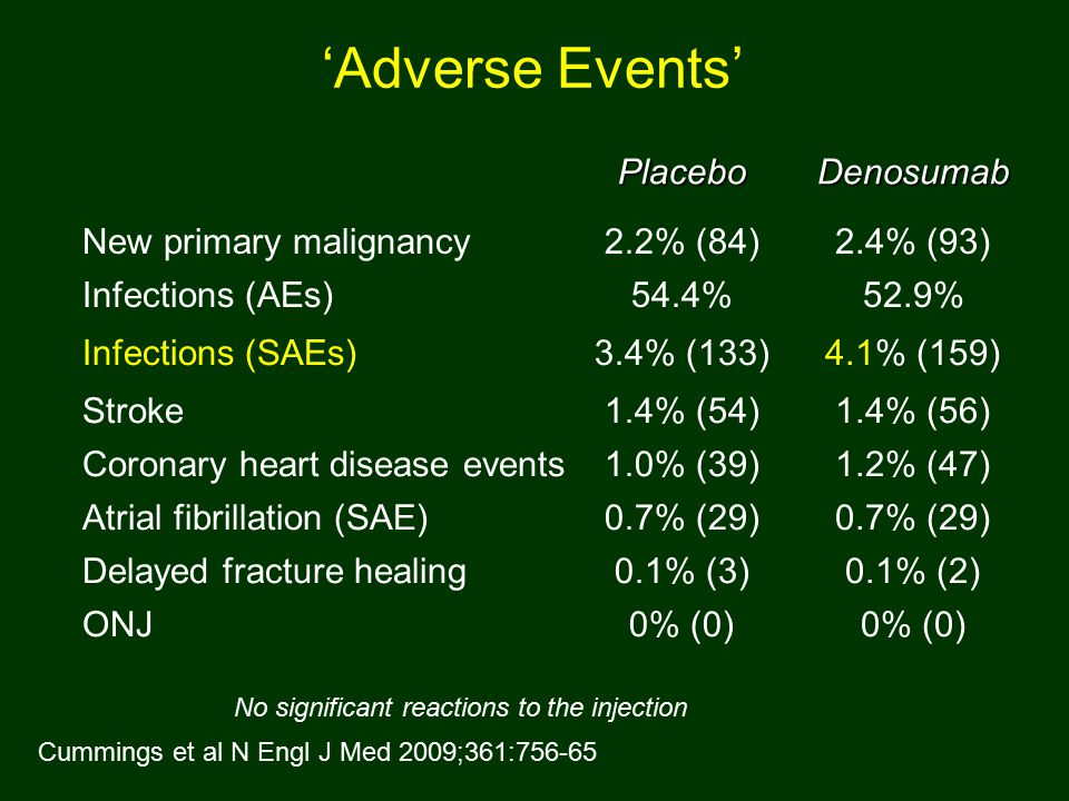 'Adverse Events'PlaceboDenosumab New primary malignancy2.2% (84)2.4% (93) Infections (AEs)54.4%52.9% Infections (SAEs)3.4% (133)4.1% (159) Stroke1.4% (54)1.4% (56) Coronary heart disease events1.0% (39)1.2% (47) Atrial fibrillation (SAE)0.7% (29) Delayed fracture healing0.1% (3)0.1% (2) ONJ0% (0) No significant reactions to the injection Cummings et al N Engl J Med 2009;361:756-65