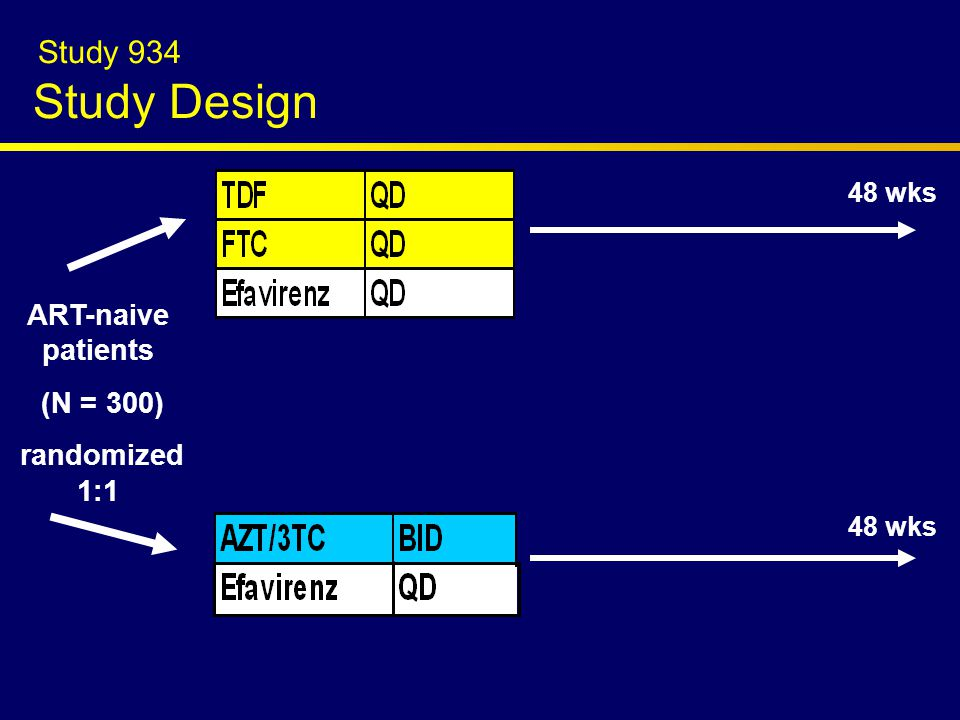 Study 934 Study Design ART-naive patients (N = 300) randomized 1:1 48 wks
