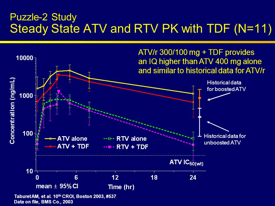 Puzzle-2 Study Steady State ATV and RTV PK with TDF (N=11) Taburet AM, et al.