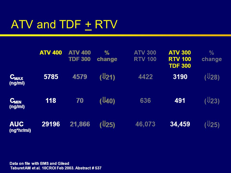 ATV and TDF + RTV Data on file with BMS and Gilead Taburet AM et al.