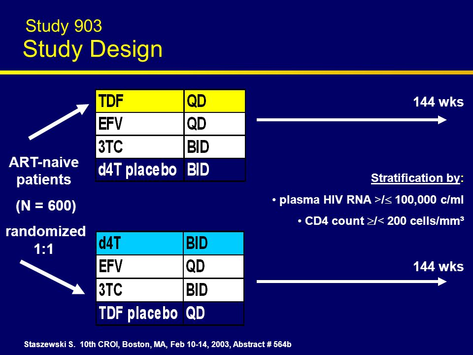 Study 903 Study Design ART-naive patients (N = 600) randomized 1:1 Staszewski S.